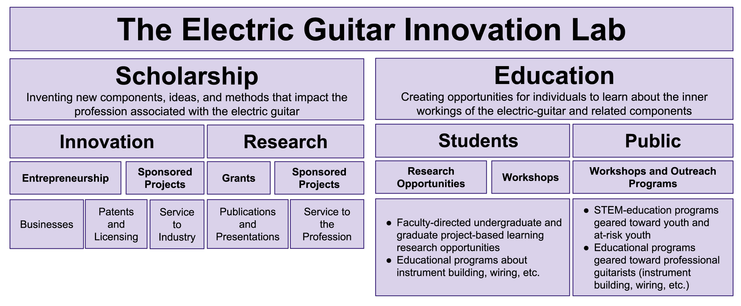 Electric Guitar Innovation Lab structure of work